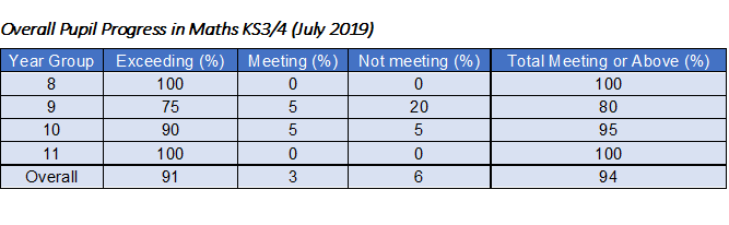 Overall Pupil Progress in Maths KS3-4 (July 2019)