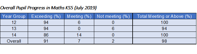 Overall Pupil Progress in Maths KS5 (July 2019)