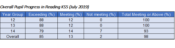 Overall Pupil Progress in Reading KS5 (July 2019)