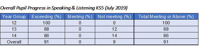 Overall Pupil Progress in Speaking & Listening KS5 (July 2019)
