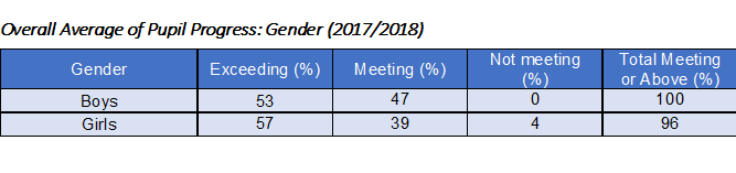 Overall progress gender
