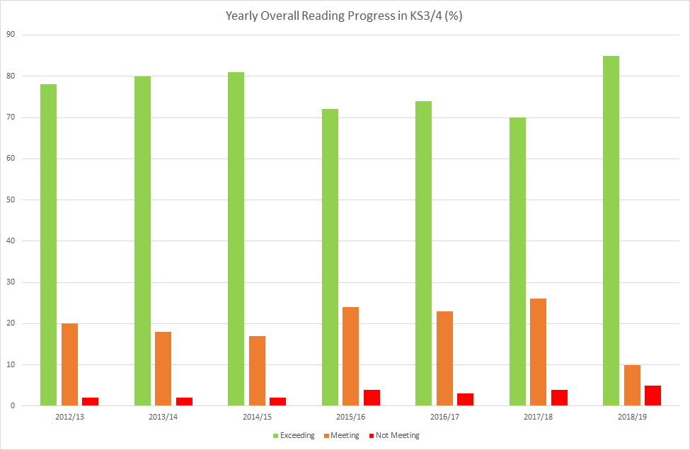 Yearly Overall Reading Progress