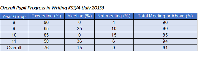 Overall Pupil Progress in Writing KS3-4 (July 2019)