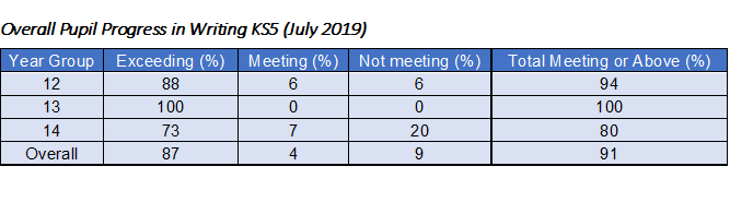 Overall Pupil Progress in Writing KS5 (July 2019)