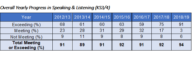 Overall Yearly Progress in Speaking & Listening