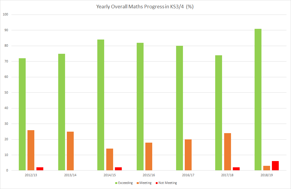 Yearly Overall Maths Progress in KS3-4
