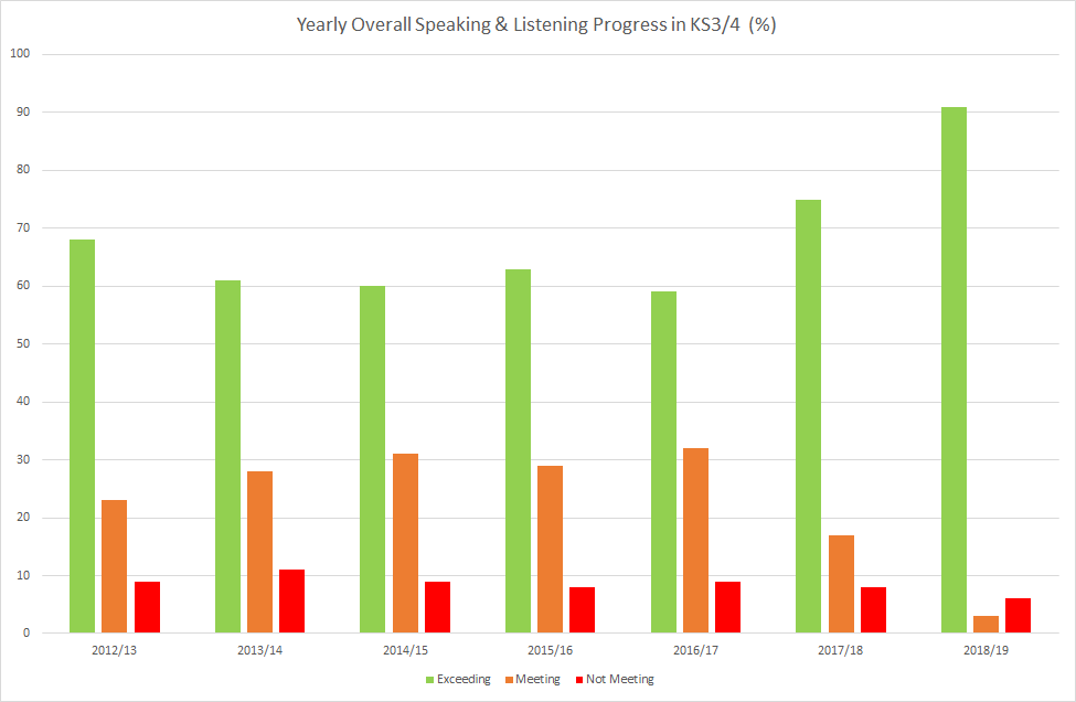 Yearly Overall Speaking & Listening Progress in KS3-4