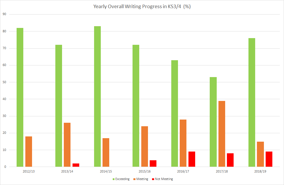 Yearly Overall Writing Progress in KS3-4
